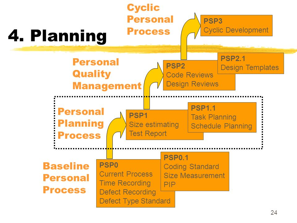 4. Planning Cyclic Personal Process Personal Quality Management