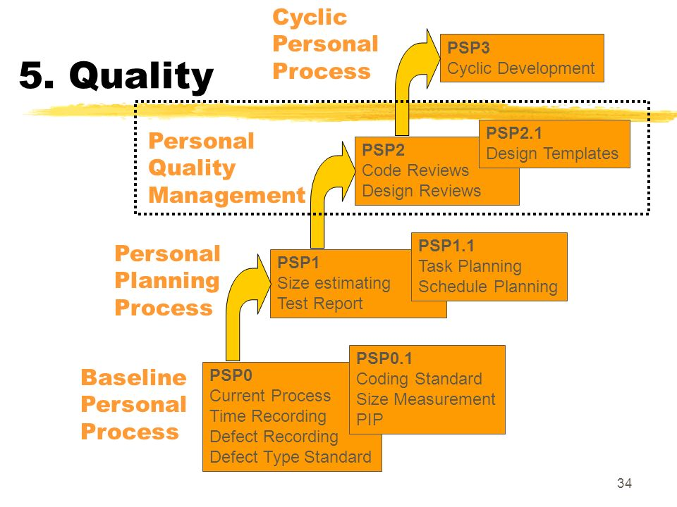 5. Quality Cyclic Personal Process Personal Quality Management