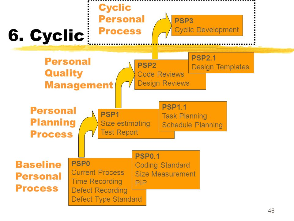 6. Cyclic Cyclic Personal Process Personal Quality Management Personal