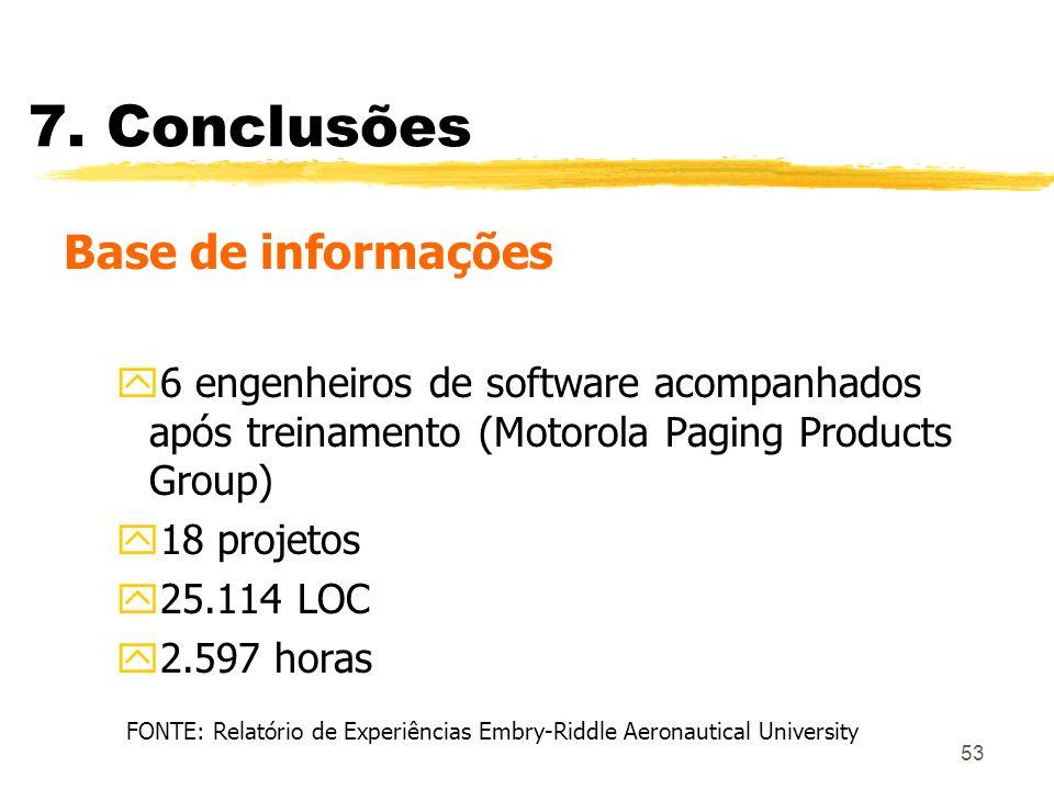 FONTE: Relatório de Experiências Embry-Riddle Aeronautical University