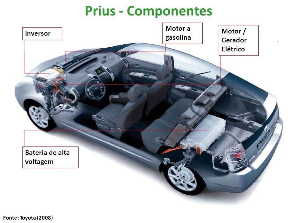 Prius - Componentes Motor a gasolina Motor / Gerador Elétrico Inversor