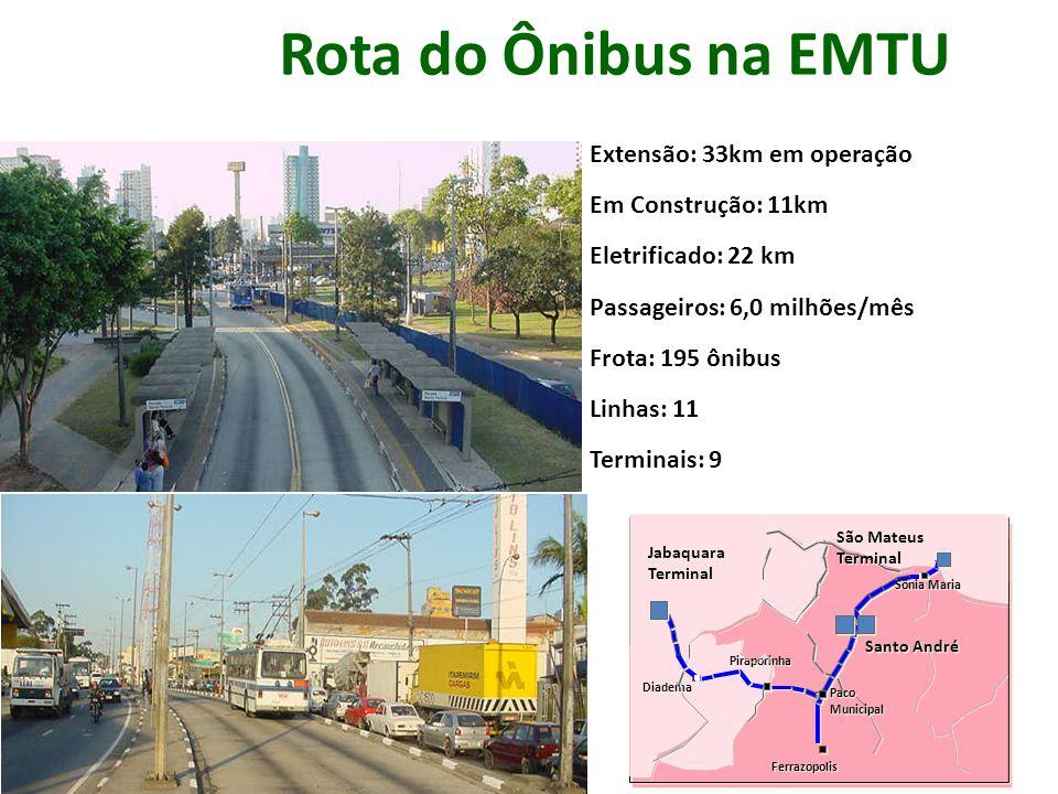 Rota do Ônibus na EMTU Extensão: 33km em operação Em Construção: 11km