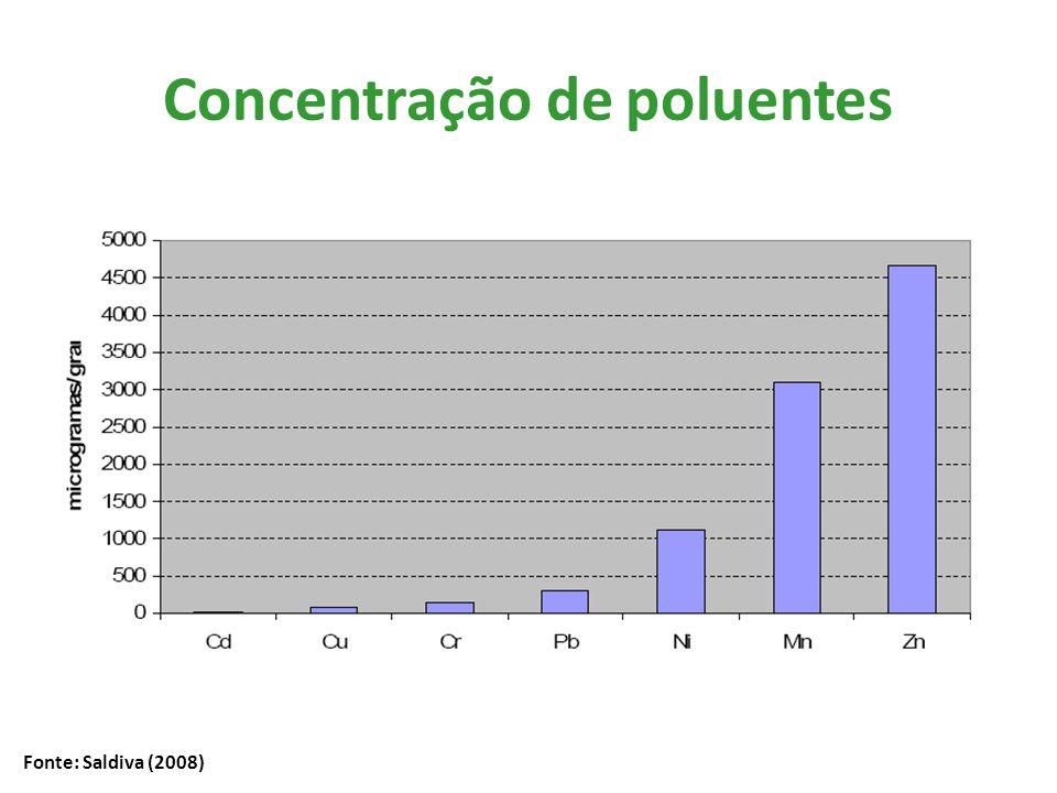 Concentração de poluentes