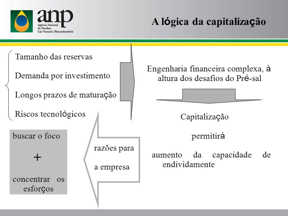 + A lógica da capitalização Tamanho das reservas