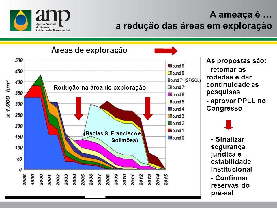 a redução das áreas em exploração