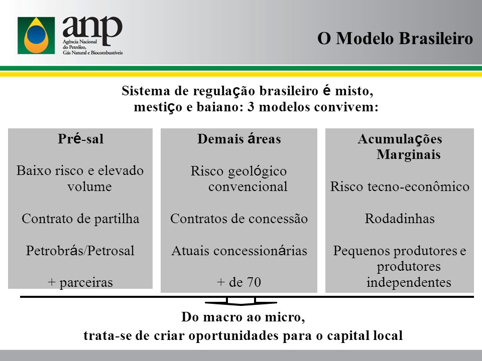O Modelo Brasileiro Sistema de regulação brasileiro é misto, mestiço e baiano: 3 modelos convivem: