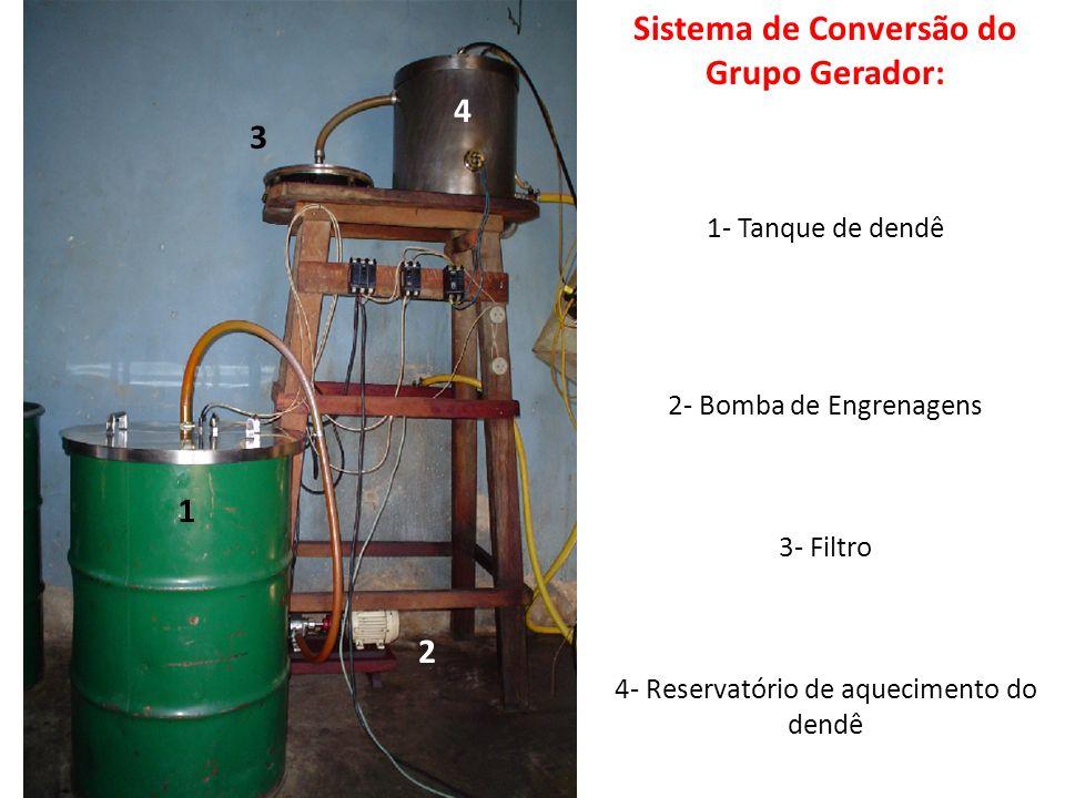 Sistema de Conversão do Grupo Gerador: