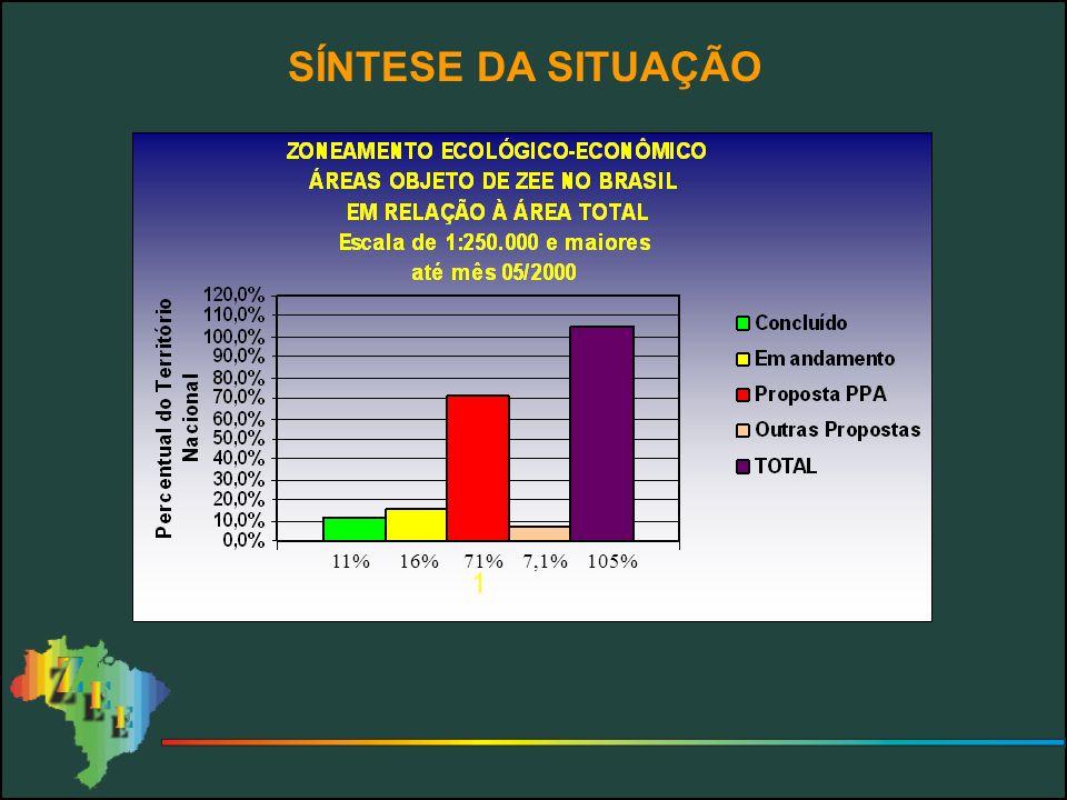 SÍNTESE DA SITUAÇÃO 11% 16% 71% 7,1% 105%