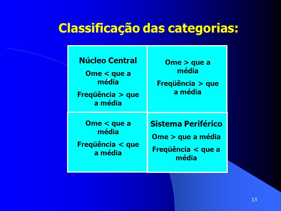 Classificação das categorias: