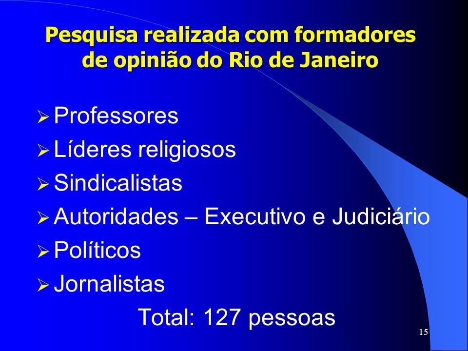 Pesquisa realizada com formadores de opinião do Rio de Janeiro