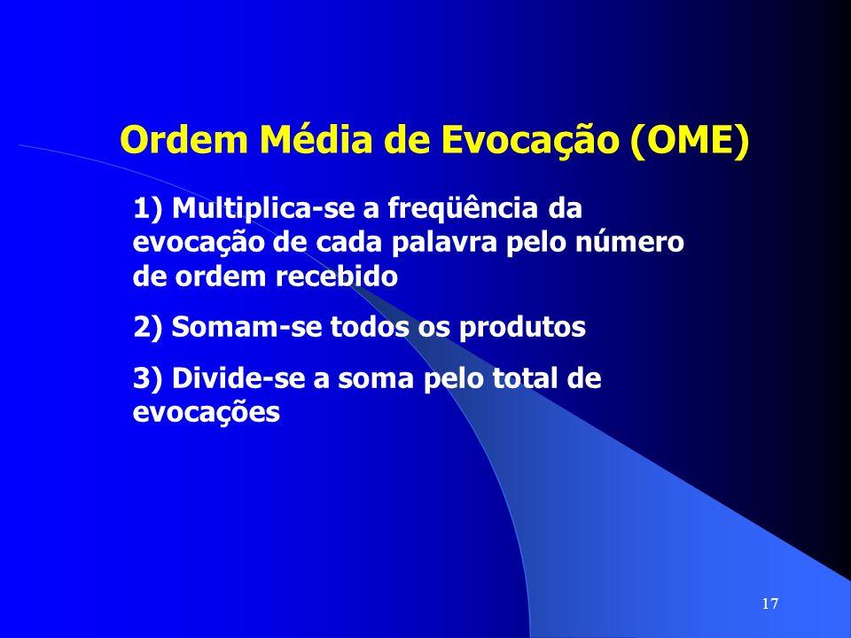 Ordem Média de Evocação (OME)