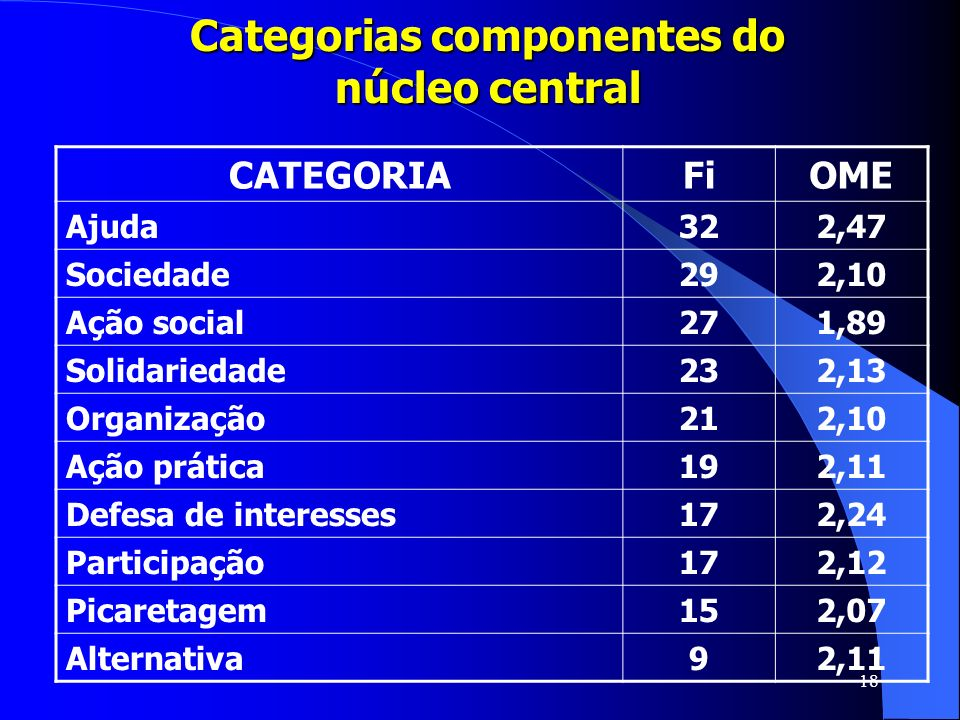 Categorias componentes do núcleo central