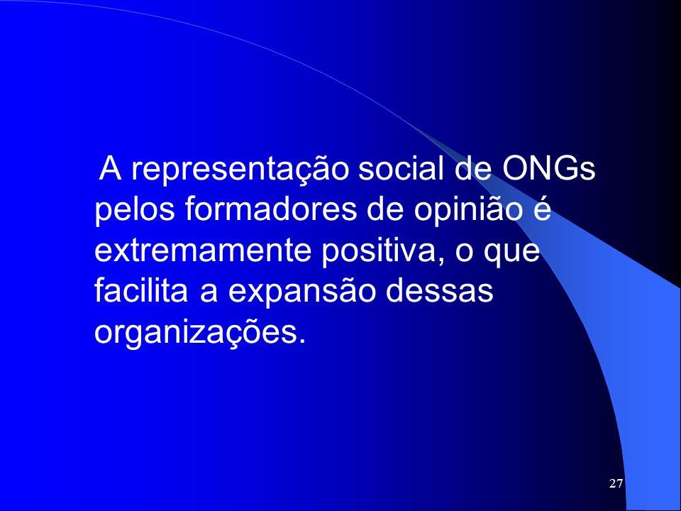 A representação social de ONGs pelos formadores de opinião é extremamente positiva, o que facilita a expansão dessas organizações.