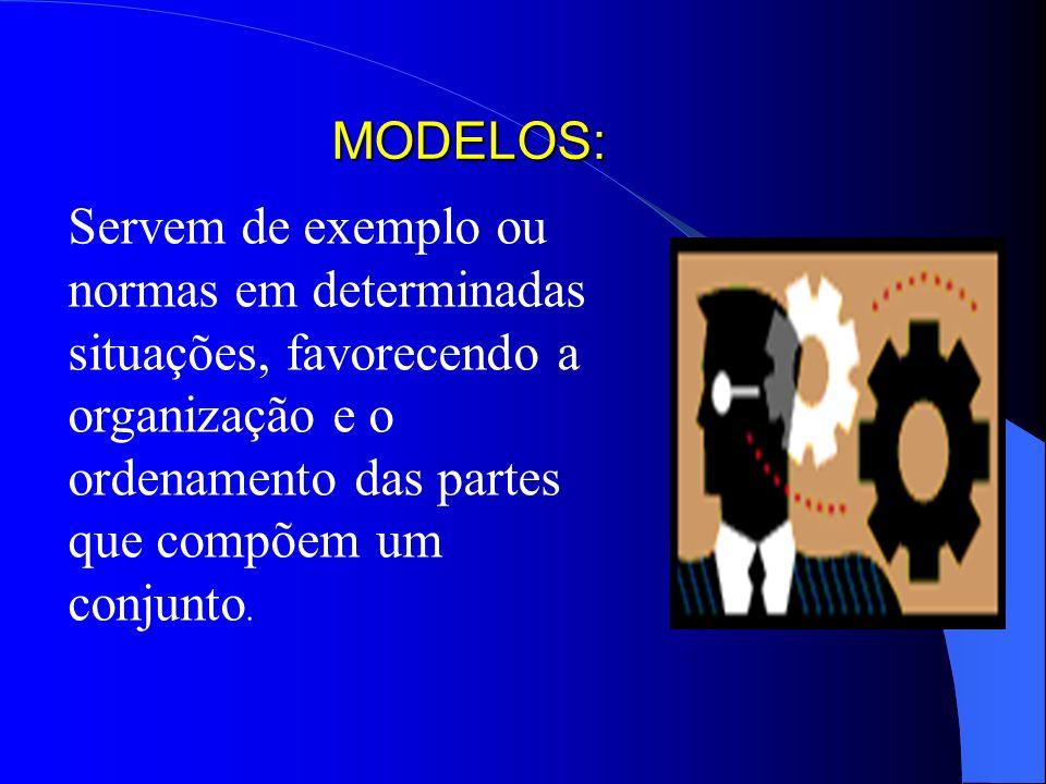 MODELOS: Servem de exemplo ou normas em determinadas situações, favorecendo a organização e o ordenamento das partes que compõem um conjunto.