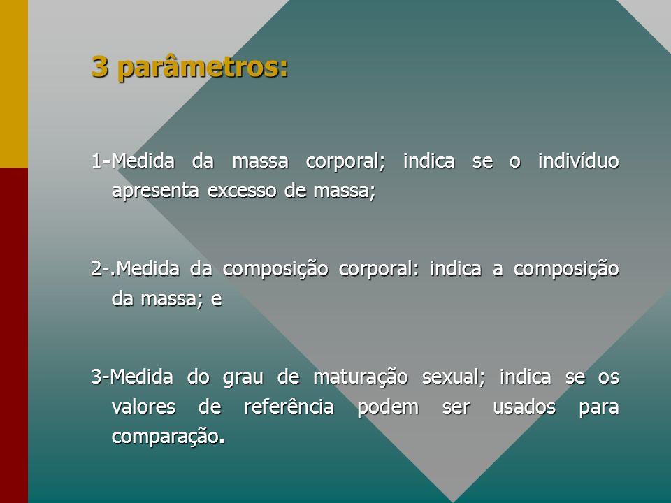 3 parâmetros: 1-Medida da massa corporal; indica se o indivíduo apresenta excesso de massa;