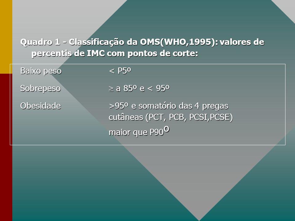 Quadro 1 - Classificação da OMS(WHO,1995): valores de percentis de IMC com pontos de corte: