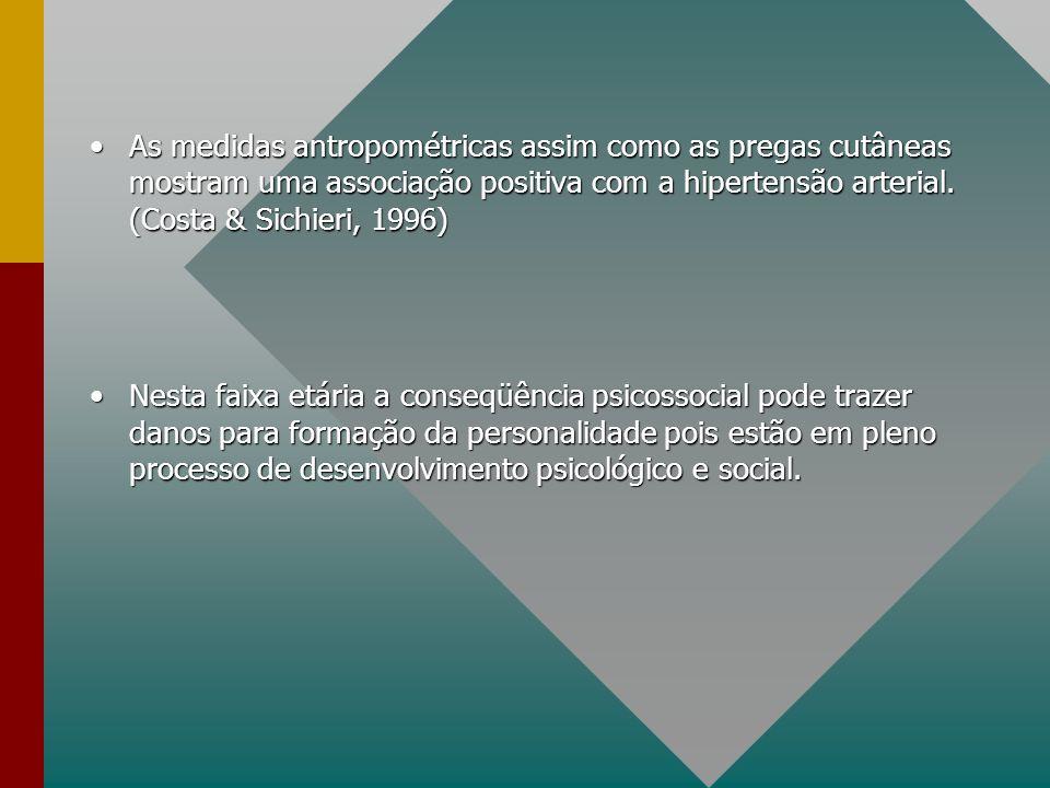 As medidas antropométricas assim como as pregas cutâneas mostram uma associação positiva com a hipertensão arterial. (Costa & Sichieri, 1996)