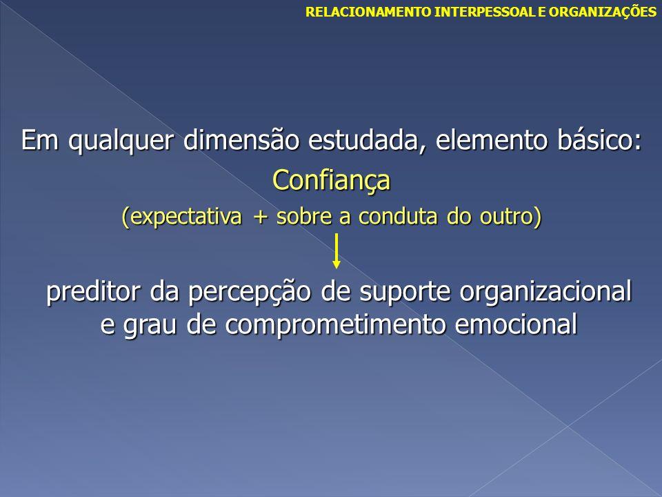 Em qualquer dimensão estudada, elemento básico: Confiança