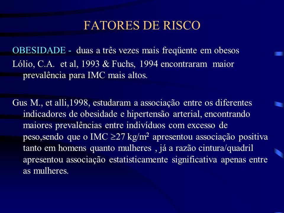 FATORES DE RISCOOBESIDADE - duas a três vezes mais freqüente em obesos.