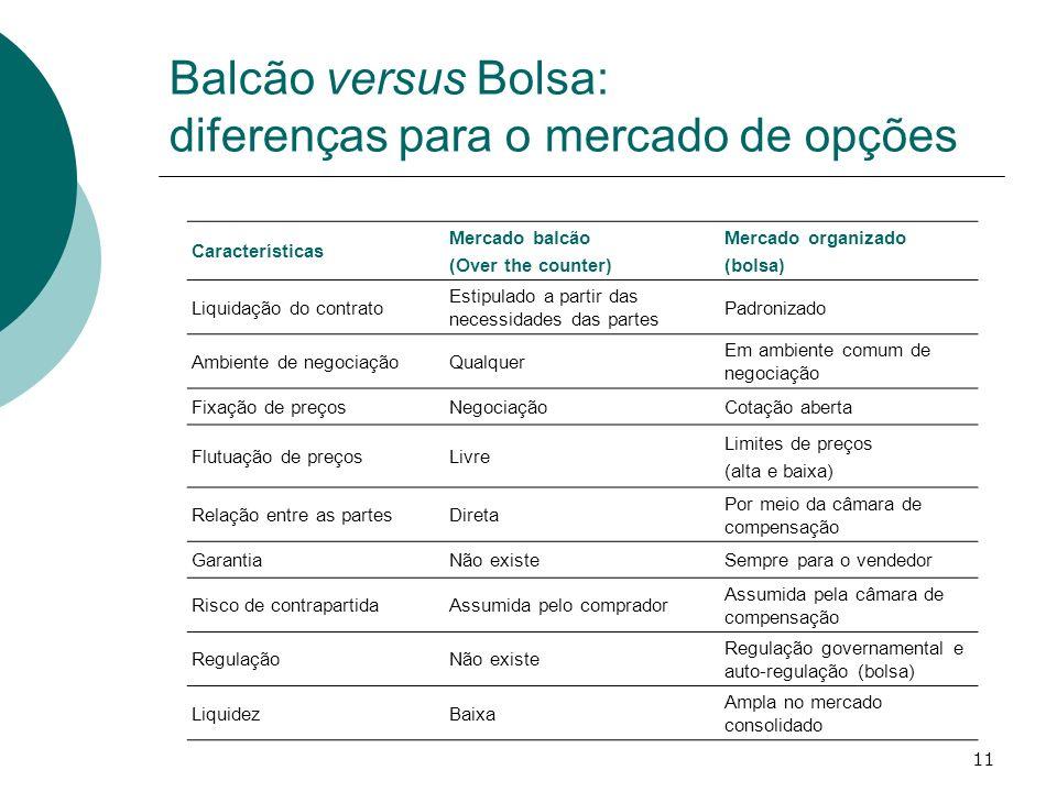 Balcão versus Bolsa: diferenças para o mercado de opções