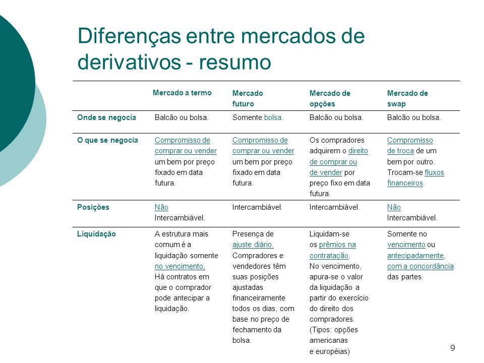 Diferenças entre mercados de derivativos - resumo