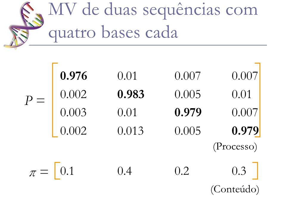 MV de duas sequências com quatro bases cada