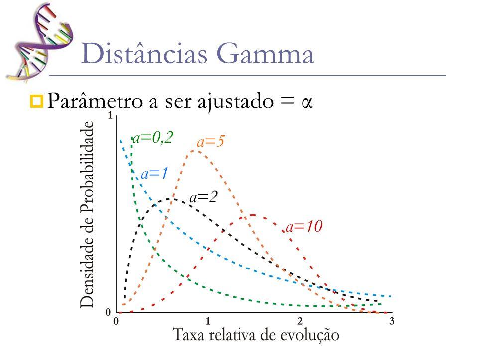 Distâncias Gamma Parâmetro a ser ajustado = α α=0,2 α=5 α=1 α=2 α=10
