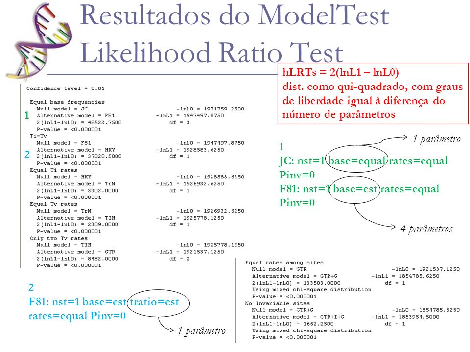 Resultados do ModelTest Likelihood Ratio Test