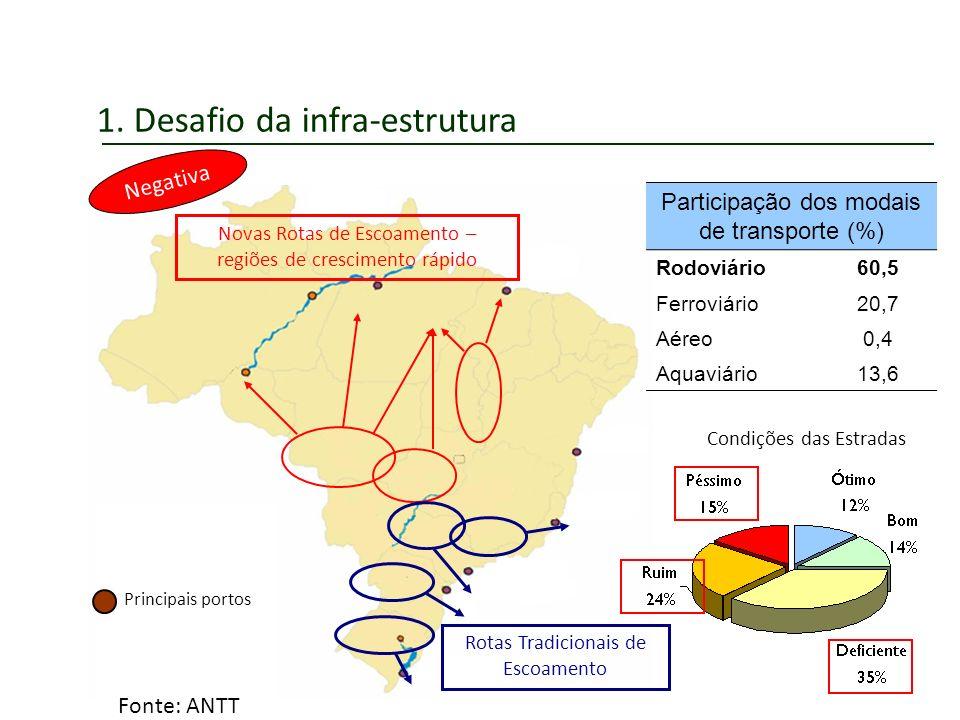 1. Desafio da infra-estrutura