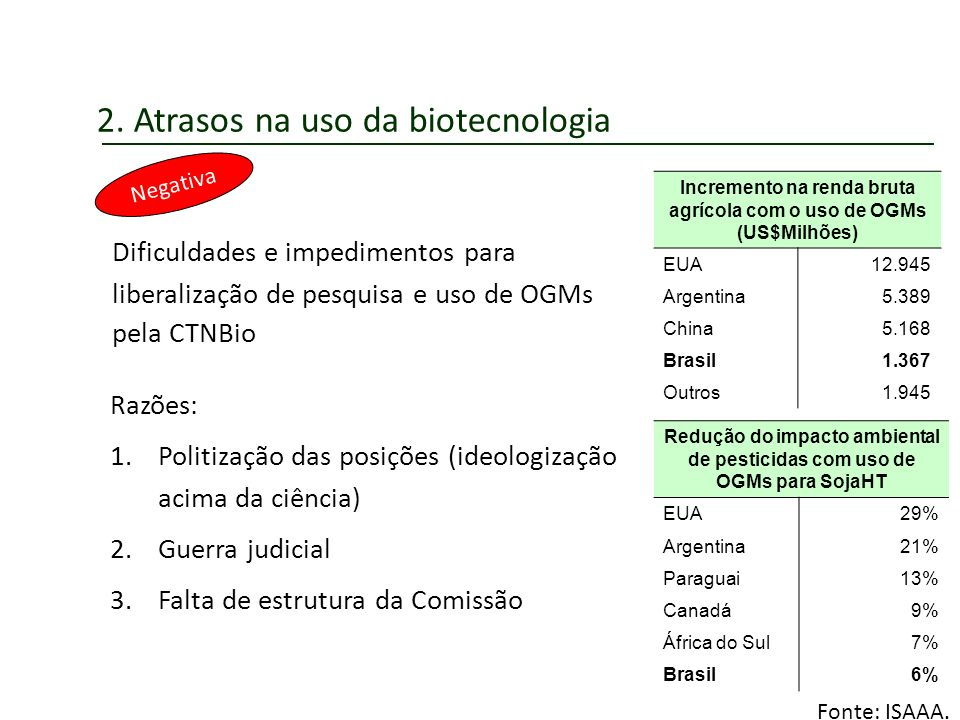 2. Atrasos na uso da biotecnologia