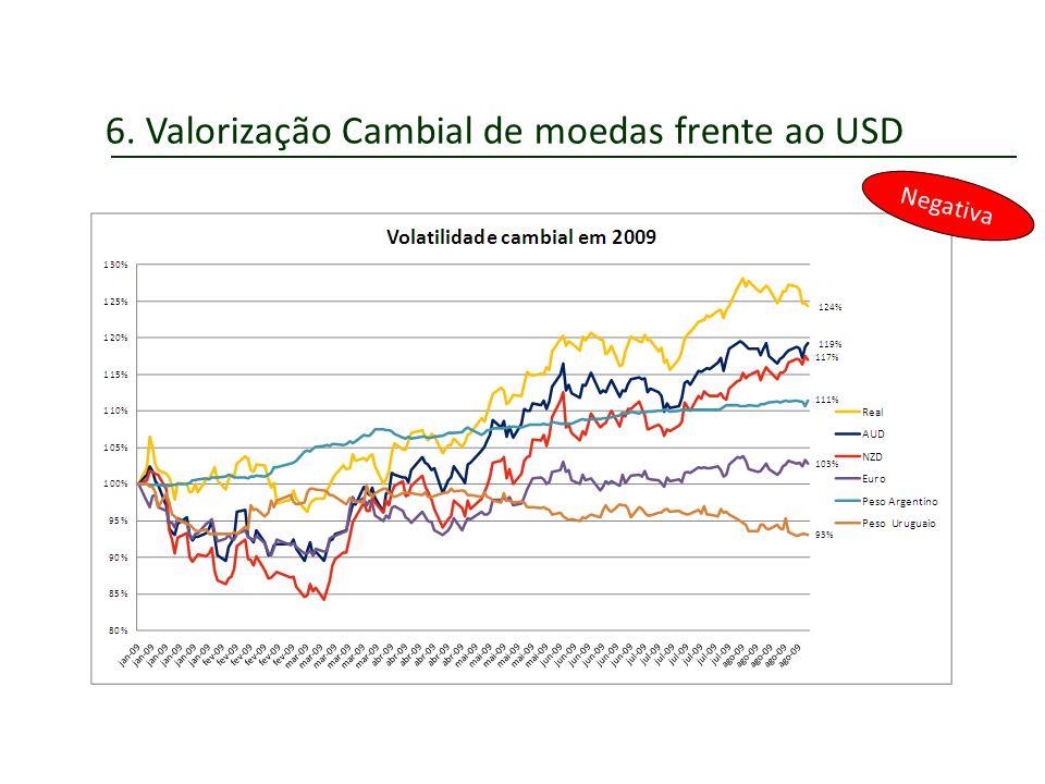 6. Valorização Cambial de moedas frente ao USD