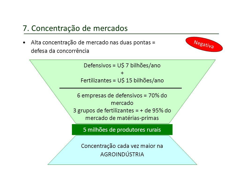 7. Concentração de mercados