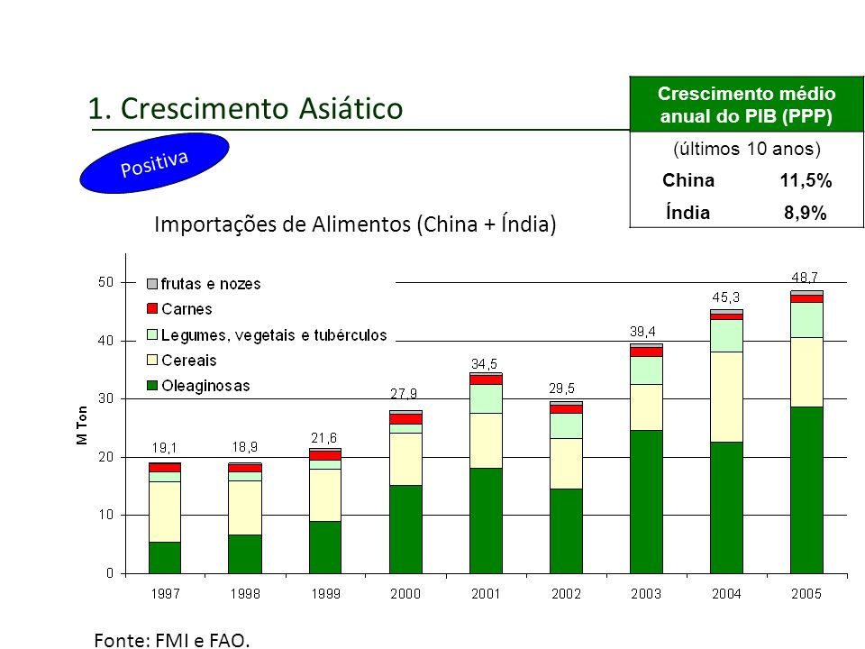 Crescimento médio anual do PIB (PPP)
