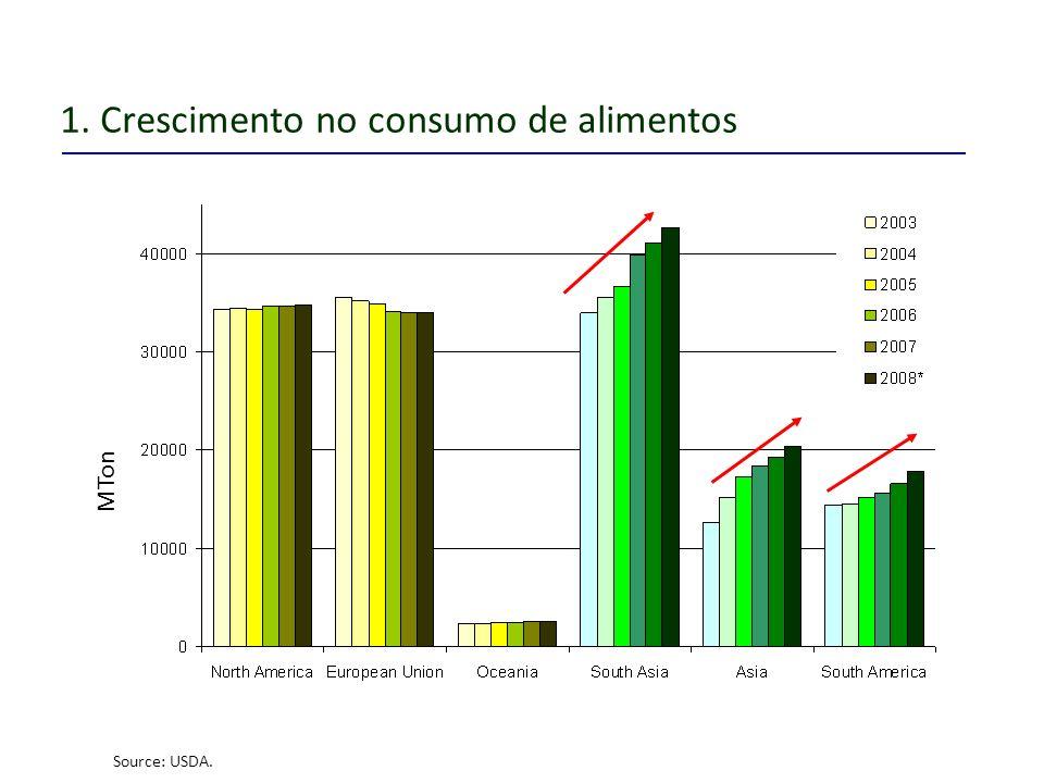 1. Crescimento no consumo de alimentos