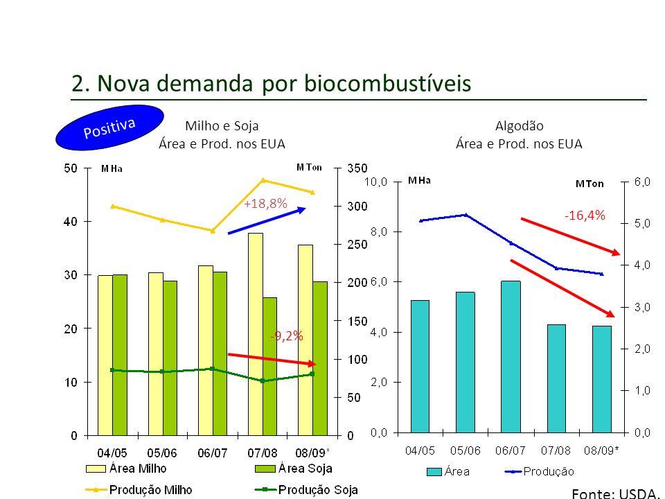 2. Nova demanda por biocombustíveis