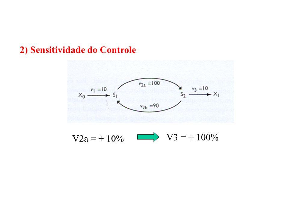 2) Sensitividade do Controle