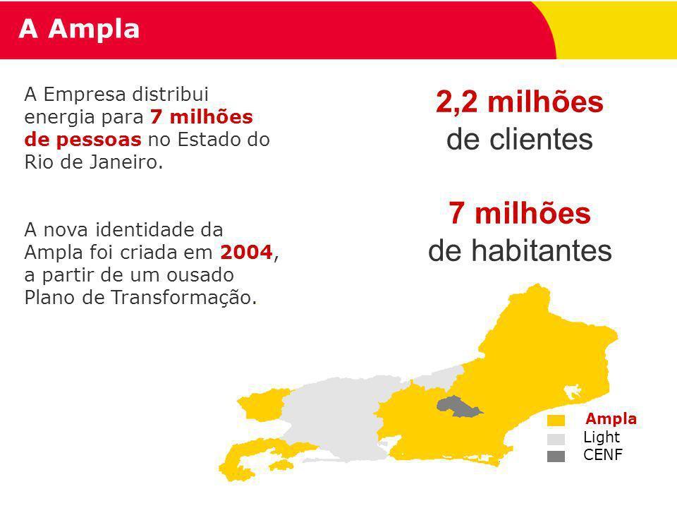 2,2 milhões de clientes 7 milhões de habitantes A Ampla