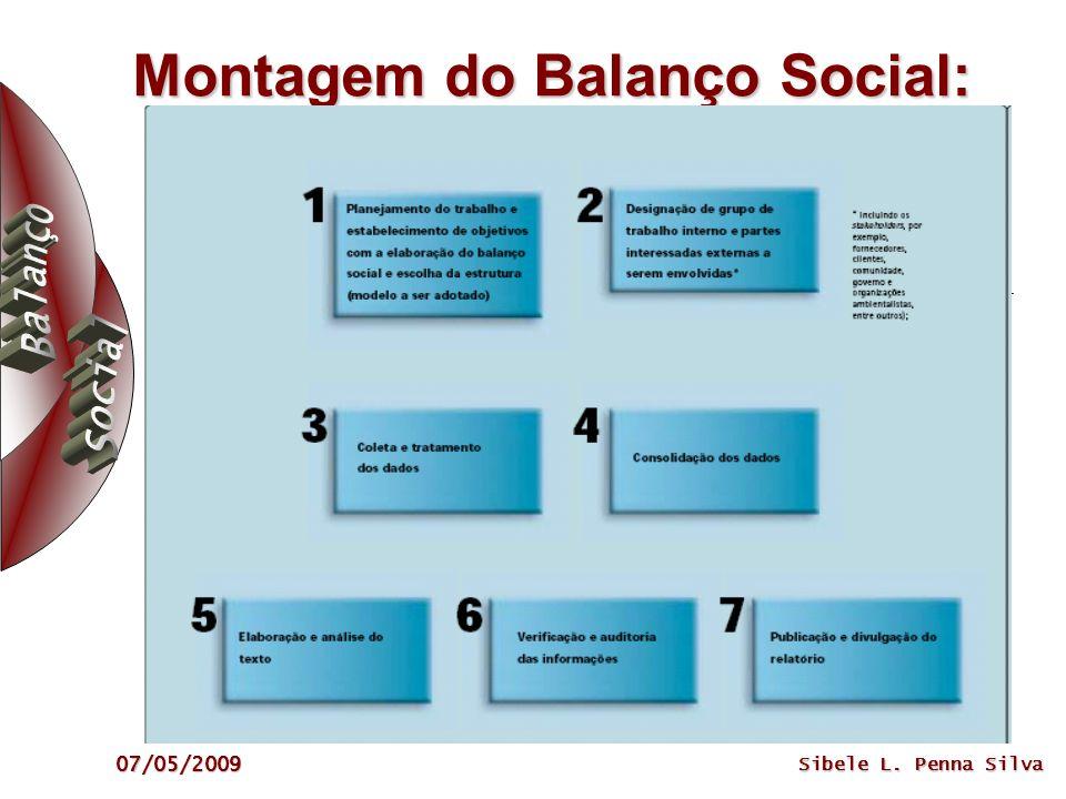 Montagem do Balanço Social: