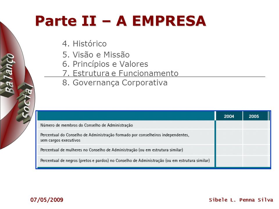 Parte II – A EMPRESA 4. Histórico 5. Visão e Missão 6. Princípios e Valores 7. Estrutura e Funcionamento 8. Governança Corporativa.