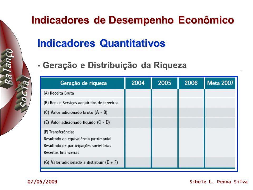 Indicadores de Desempenho Econômico