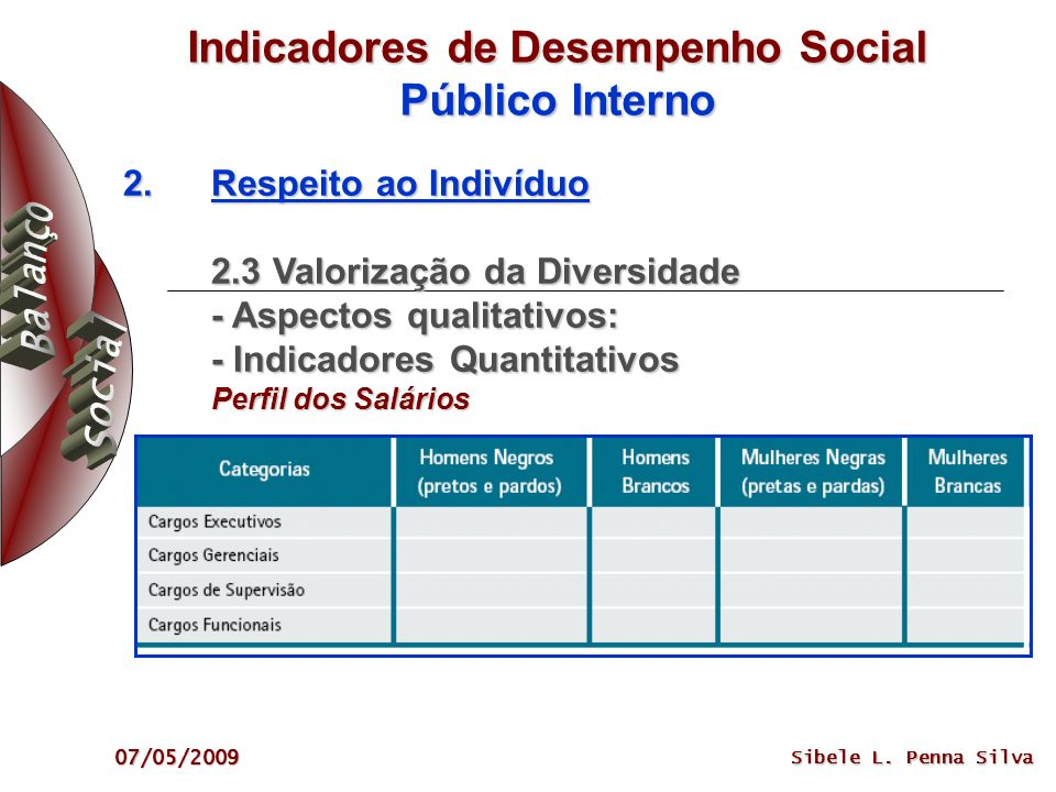 Indicadores de Desempenho Social Público Interno