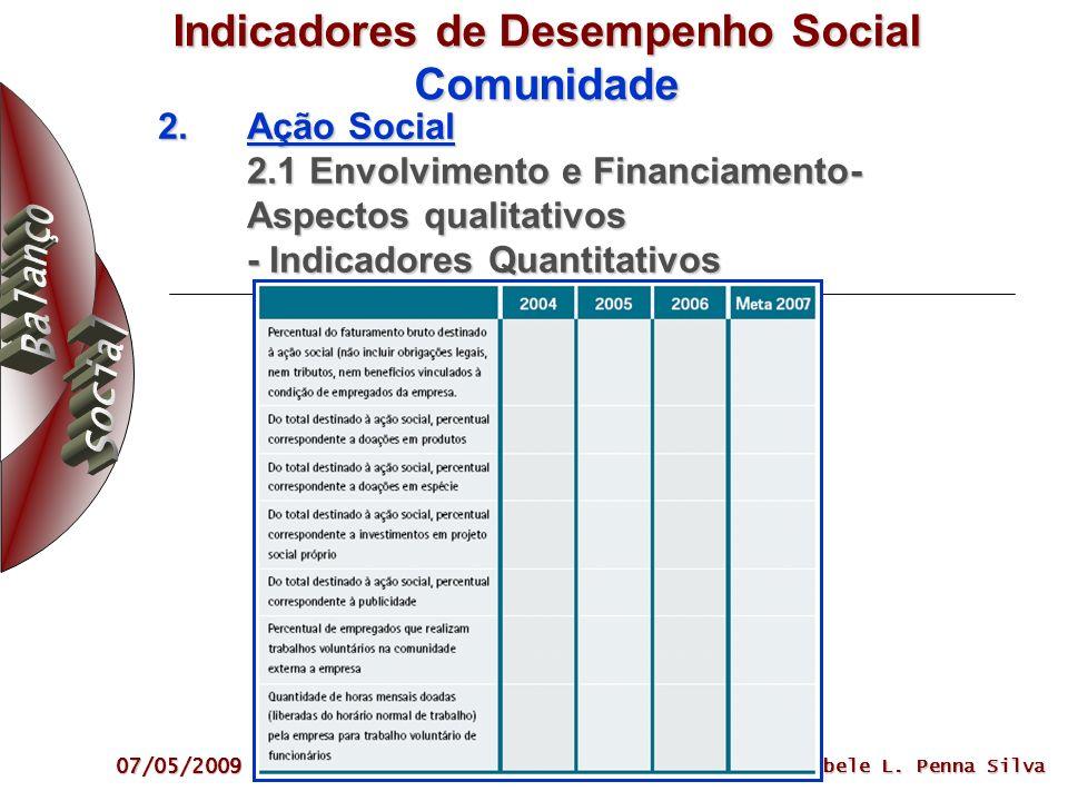 Indicadores de Desempenho Social Comunidade