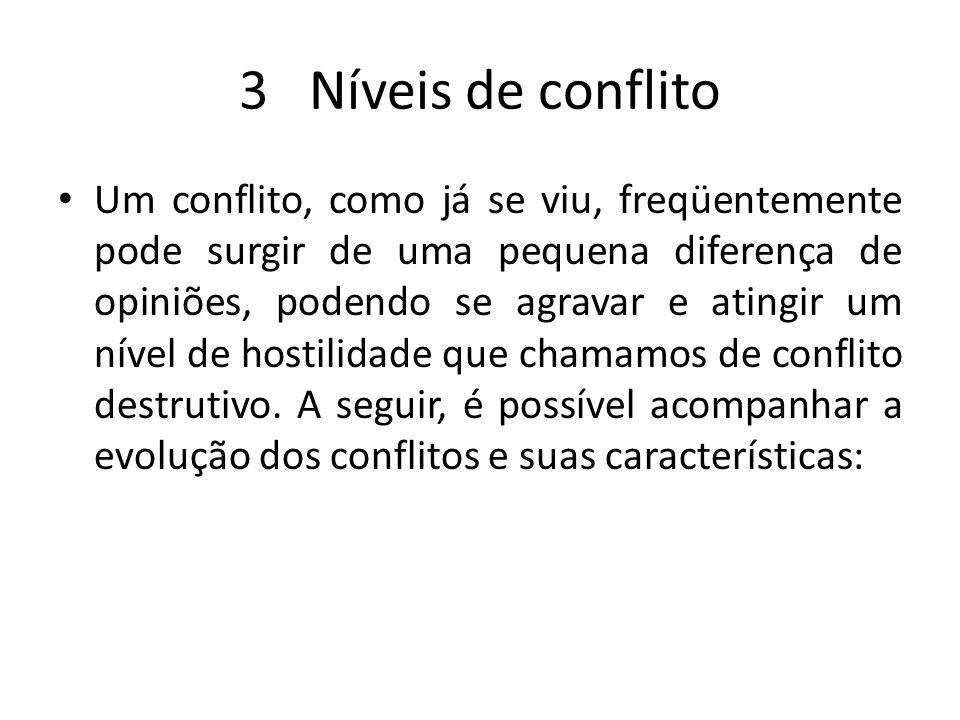 3 Níveis de conflito