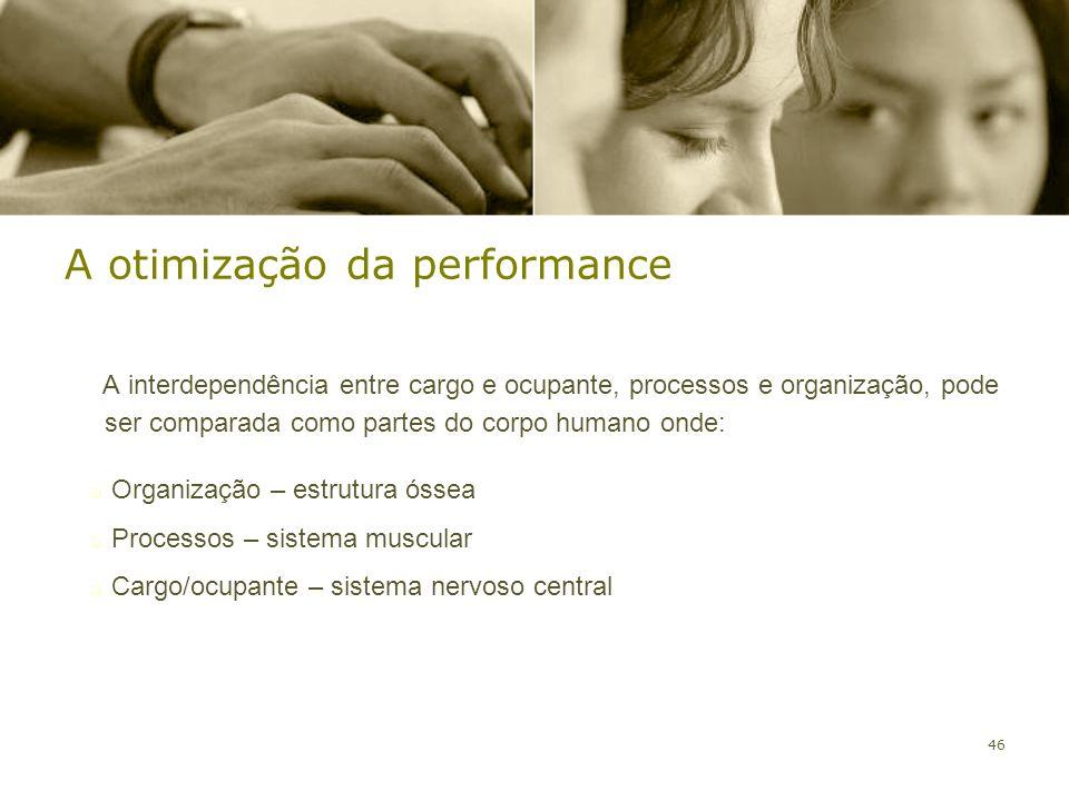 A otimização da performance