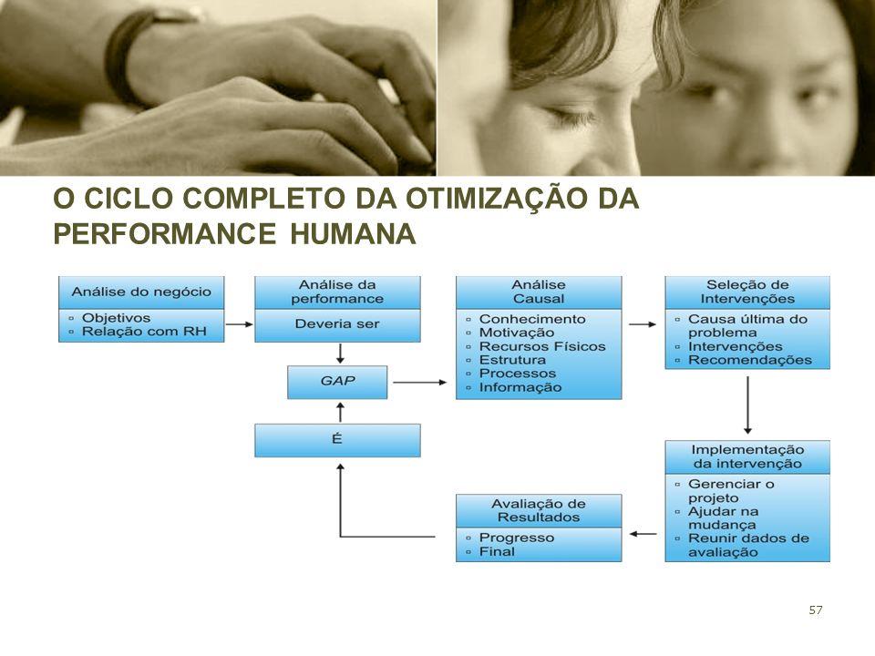 O CICLO COMPLETO DA OTIMIZAÇÃO DA PERFORMANCE HUMANA
