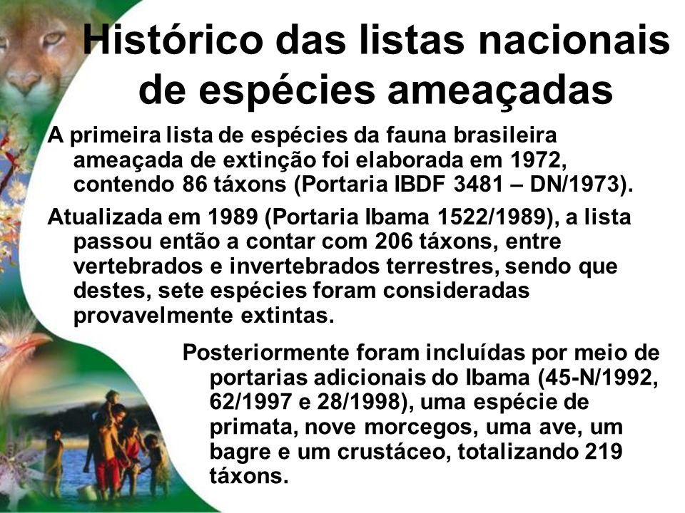 Histórico das listas nacionais de espécies ameaçadas
