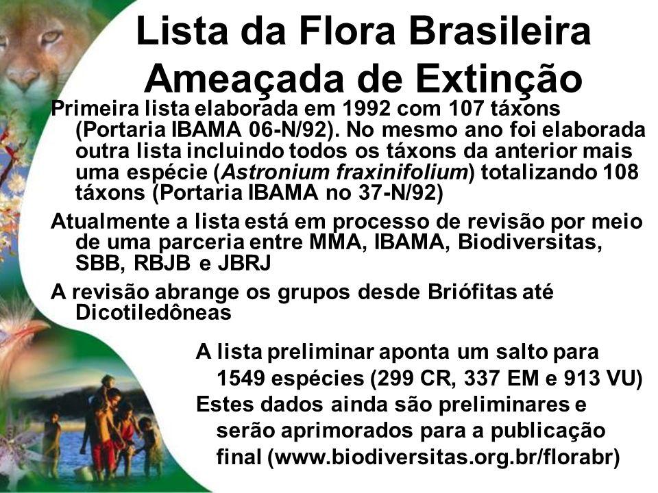 Lista da Flora Brasileira Ameaçada de Extinção