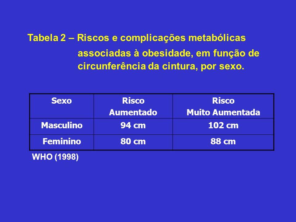 Tabela 2 – Riscos e complicações metabólicas