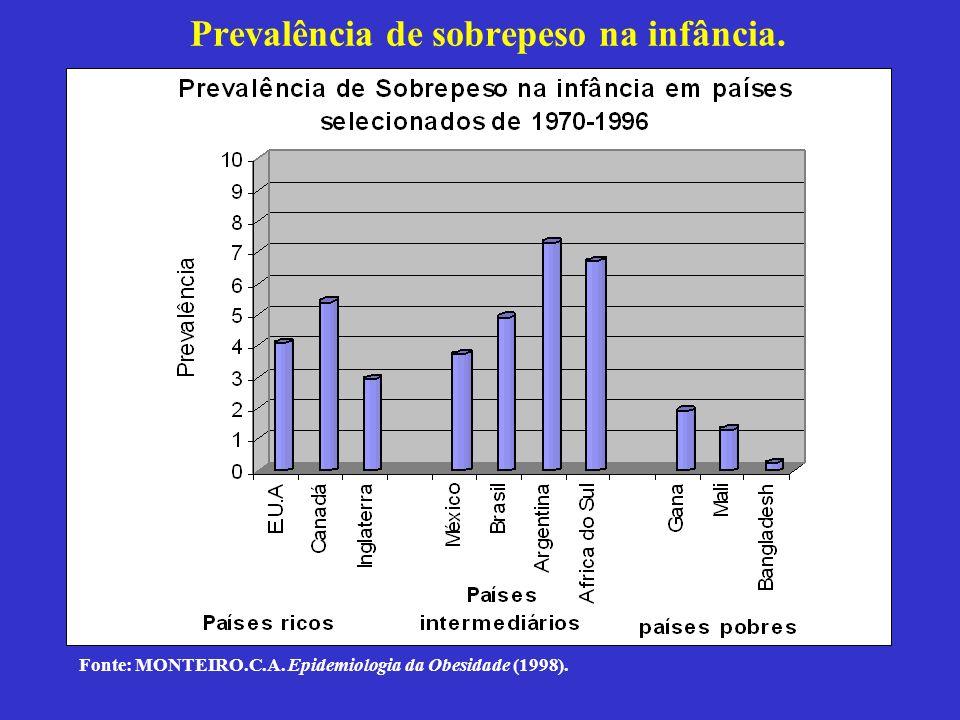 Prevalência de sobrepeso na infância.