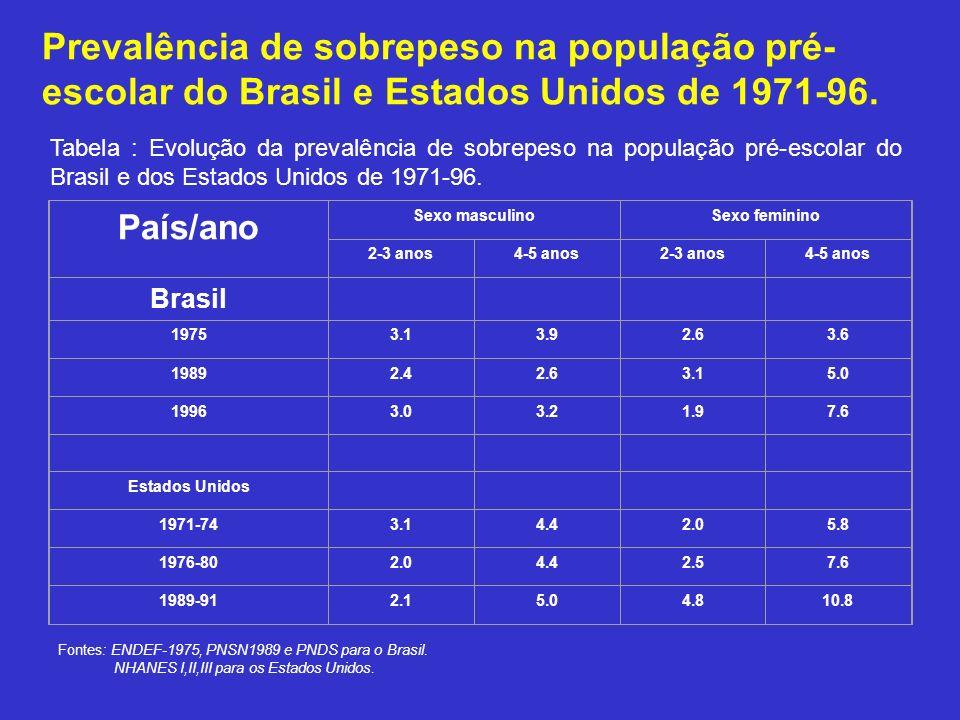 Prevalência de sobrepeso na população pré-escolar do Brasil e Estados Unidos de 1971-96.